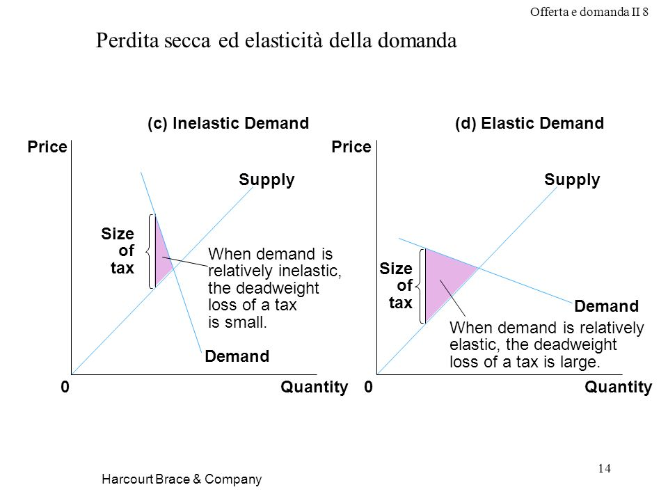 Offerta e domanda II 8 14 Harcourt Brace & Company Perdita secca ed elasticità della domanda Demand Supply (c) Inelastic Demand(d) Elastic Demand Price 0Quantity Price 0Quantity Size of tax Demand Supply When demand is relatively elastic, the deadweight loss of a tax is large.