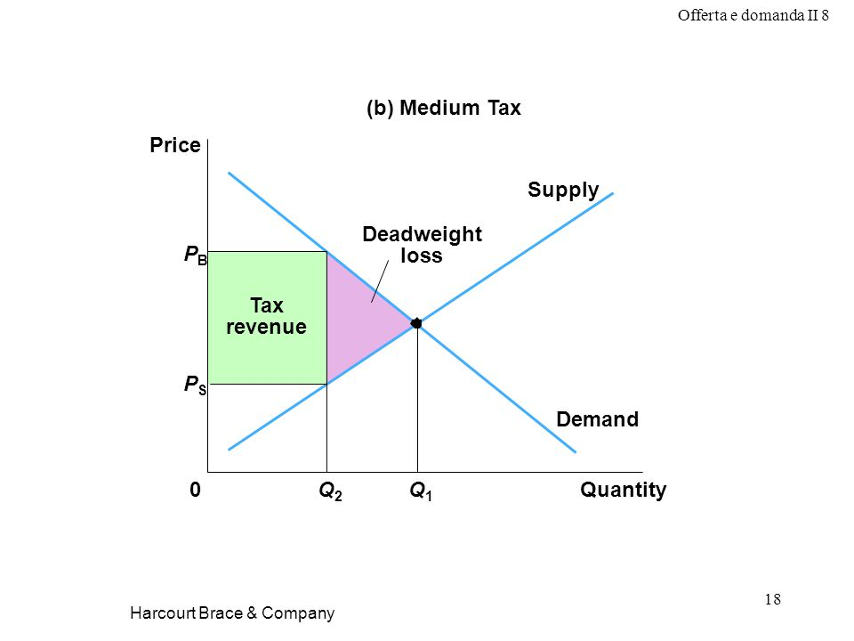 Offerta e domanda II 8 18 Harcourt Brace & Company Demand Supply Tax revenue PBPB QuantityQ2Q2 0 Price Q1Q1 (b) Medium Tax Deadweight loss PSPS