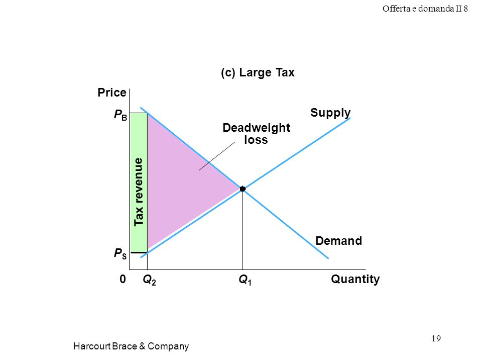 Offerta e domanda II 8 19 Harcourt Brace & Company Tax revenue PBPB QuantityQ2Q2 0 Price Q1Q1 Demand Supply (c) Large Tax Deadweight loss PSPS