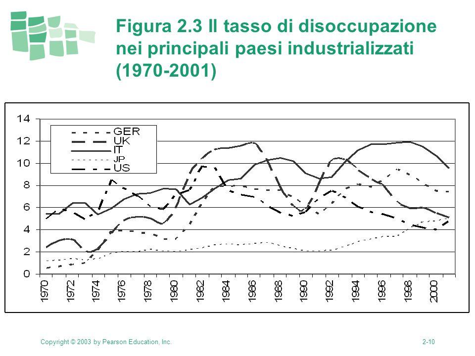 Copyright © 2003 by Pearson Education, Inc.2-10 Figura 2.3 Il tasso di disoccupazione nei principali paesi industrializzati (1970-2001)