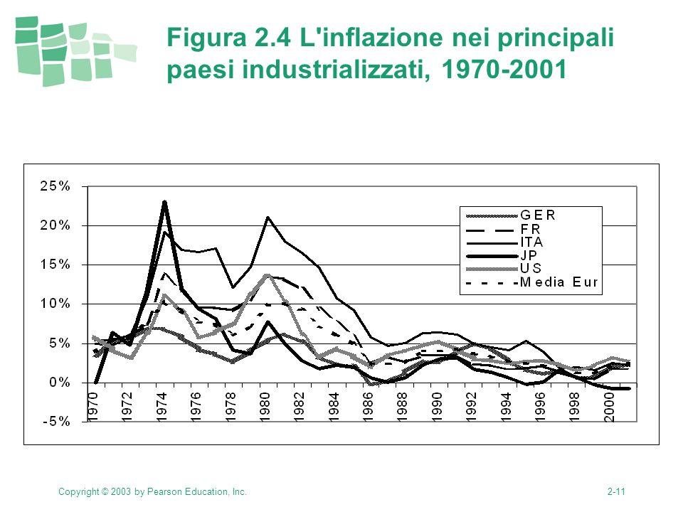 Copyright © 2003 by Pearson Education, Inc.2-11 Figura 2.4 L inflazione nei principali paesi industrializzati, 1970-2001