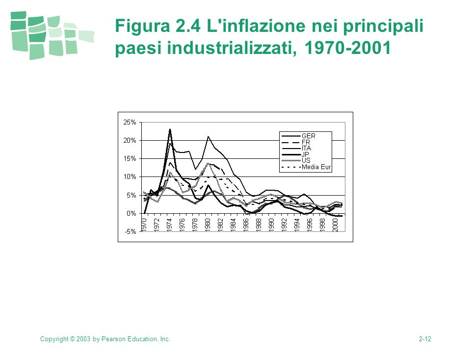 Copyright © 2003 by Pearson Education, Inc.2-12 Figura 2.4 L'inflazione nei principali paesi industrializzati, 1970-2001