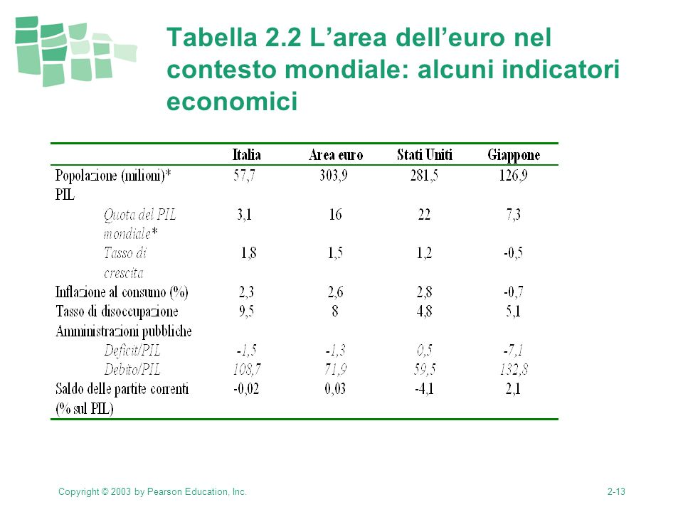 Copyright © 2003 by Pearson Education, Inc.2-13 Tabella 2.2 Larea delleuro nel contesto mondiale: alcuni indicatori economici