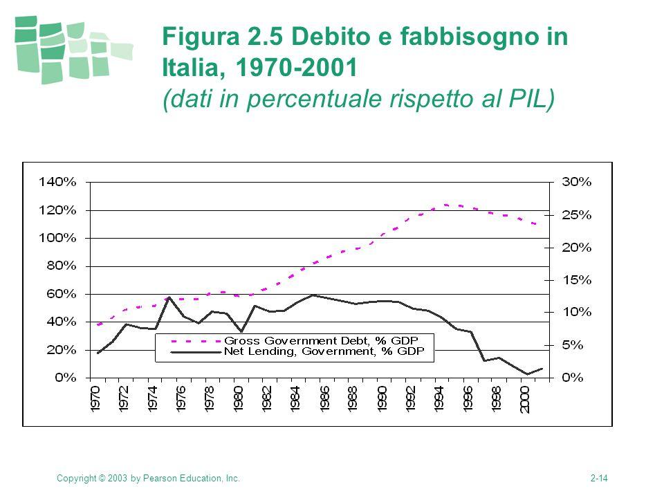 Copyright © 2003 by Pearson Education, Inc.2-14 Figura 2.5 Debito e fabbisogno in Italia, 1970-2001 (dati in percentuale rispetto al PIL)