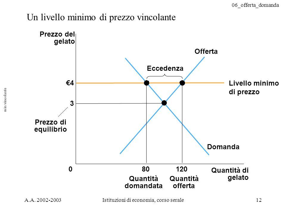 06_offerta_domanda A.A. 2002-2003Istituzioni di economia, corso serale12 Un livello minimo di prezzo vincolante 4 Quantità di gelato 0 Prezzo del gela