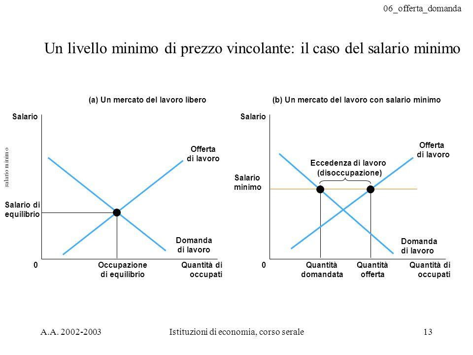 06_offerta_domanda A.A. 2002-2003Istituzioni di economia, corso serale13 Un livello minimo di prezzo vincolante: il caso del salario minimo (a) Un mer
