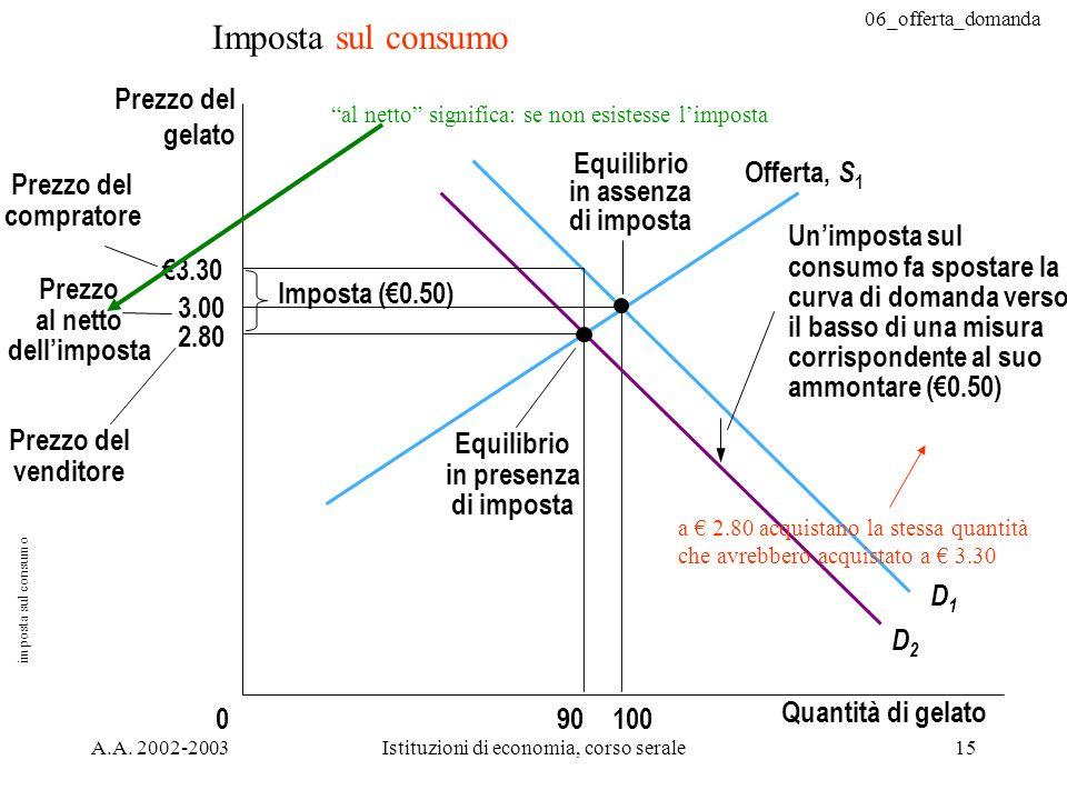 06_offerta_domanda A.A. 2002-2003Istituzioni di economia, corso serale15 Imposta sul consumo 3.30 3.00 2.80 Quantità di gelato 0 Prezzo del gelato Pre