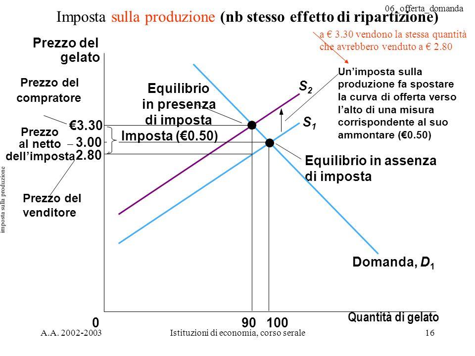 06_offerta_domanda A.A. 2002-2003Istituzioni di economia, corso serale16 Imposta sulla produzione (nb stesso effetto di ripartizione) 3.30 3.00 2.80 0