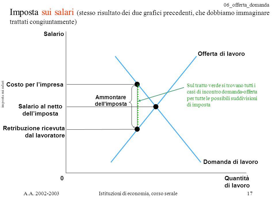 06_offerta_domanda A.A. 2002-2003Istituzioni di economia, corso serale17 Imposta sui salari (stesso risultato dei due grafici precedenti, che dobbiamo
