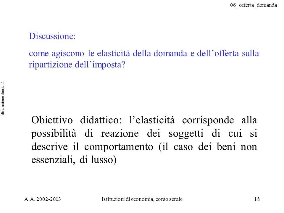 06_offerta_domanda A.A. 2002-2003Istituzioni di economia, corso serale18 Discussione: come agiscono le elasticità della domanda e dellofferta sulla ri