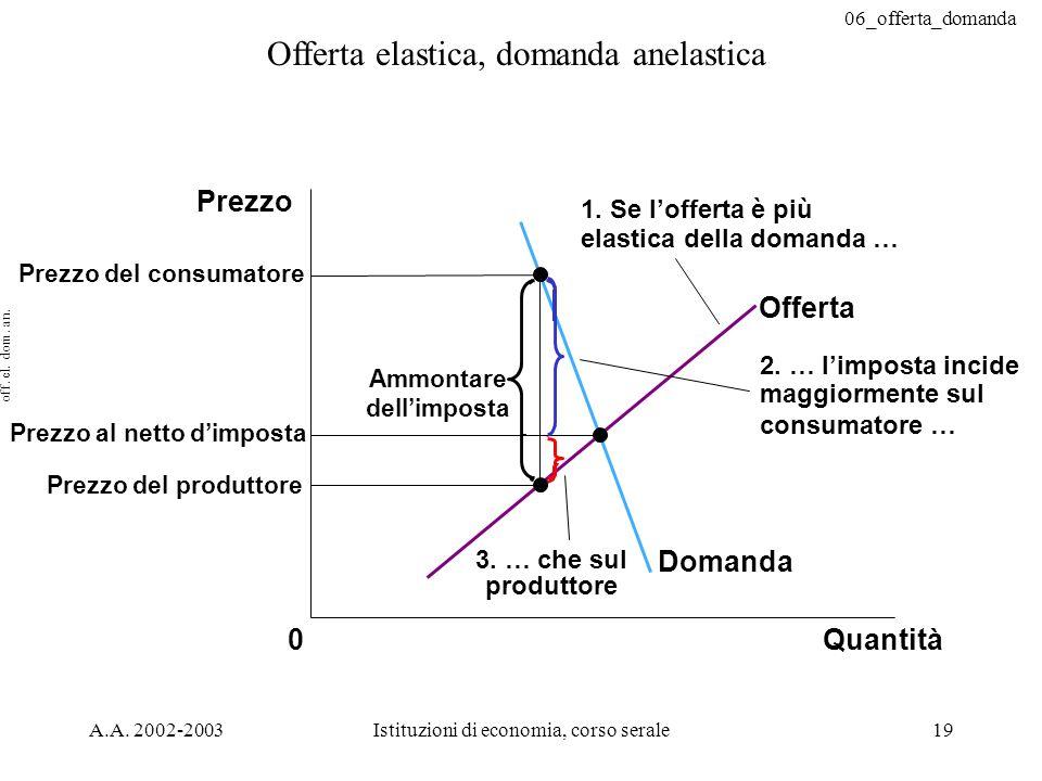 06_offerta_domanda A.A. 2002-2003Istituzioni di economia, corso serale19 Offerta elastica, domanda anelastica Prezzo al netto dimposta Quantità0 Prezz