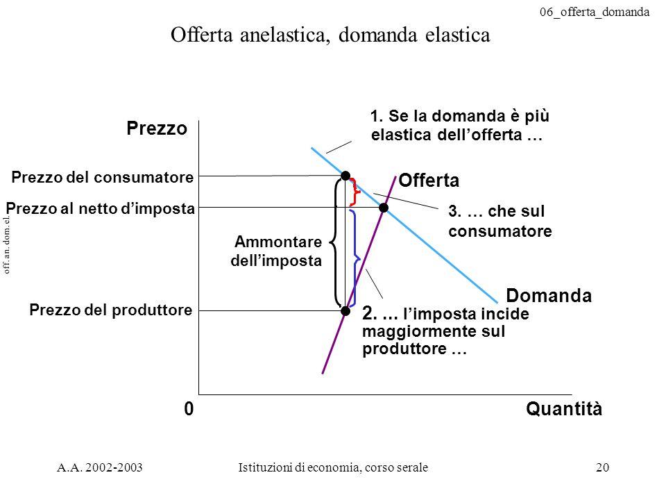 06_offerta_domanda A.A. 2002-2003Istituzioni di economia, corso serale20 Offerta anelastica, domanda elastica Prezzo al netto dimposta Quantità0 Prezz
