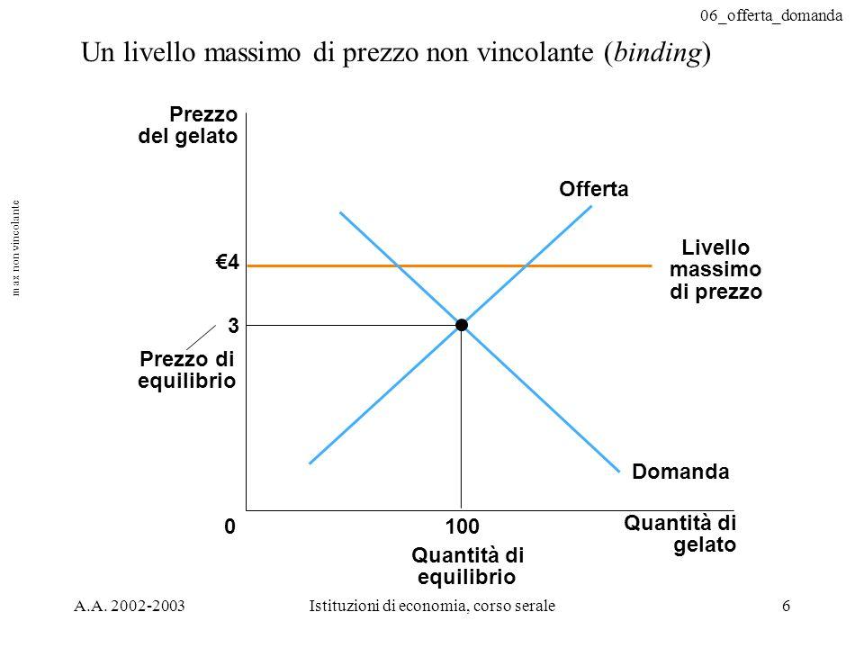 06_offerta_domanda A.A. 2002-2003Istituzioni di economia, corso serale6 Un livello massimo di prezzo non vincolante (binding) 4 3 Quantità di gelato 0