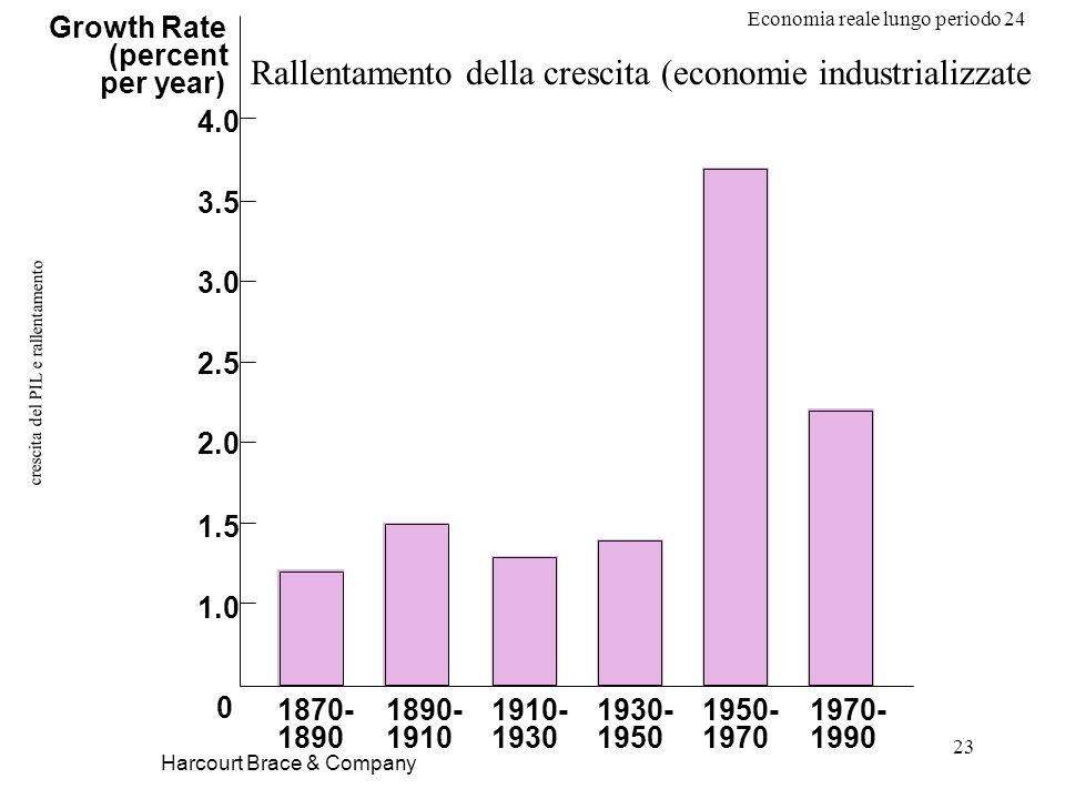 Economia reale lungo periodo 24 23 crescita del PIL e rallentamento Harcourt Brace & Company Growth Rate (percent per year) 1.0 1.5 2.0 2.5 3.0 3.5 4.0 1870- 1890 1890- 1910 1910- 1930 1930- 1950 1950- 1970 1970- 1990 0 Rallentamento della crescita (economie industrializzate