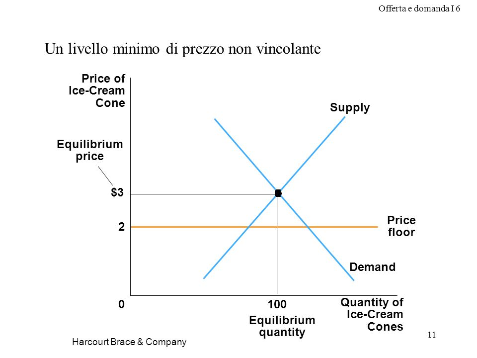 Offerta e domanda I 6 11 Harcourt Brace & Company Un livello minimo di prezzo non vincolante $3 2 Quantity of Ice-Cream Cones 0 Price of Ice-Cream Cone 100 Equilibrium quantity Price floor Equilibrium price Demand Supply