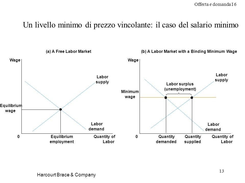 Offerta e domanda I 6 13 Harcourt Brace & Company Un livello minimo di prezzo vincolante: il caso del salario minimo (a) A Free Labor Market Quantity