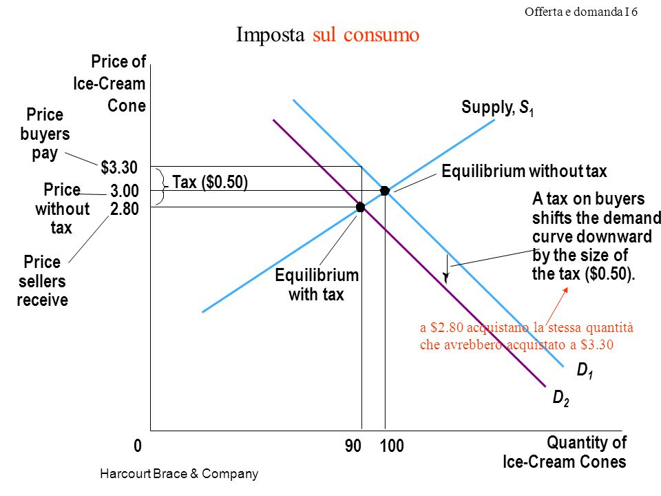 Offerta e domanda I 6 Harcourt Brace & Company Imposta sul consumo $3.30 3.00 2.80 Quantity of Ice-Cream Cones 0 Price of Ice-Cream Cone Price without tax Price sellers receive 10090 Equilibrium with tax Equilibrium without tax Tax ($0.50) Price buyers pay D1D1 D2D2 Supply, S 1 A tax on buyers shifts the demand curve downward by the size of the tax ($0.50).