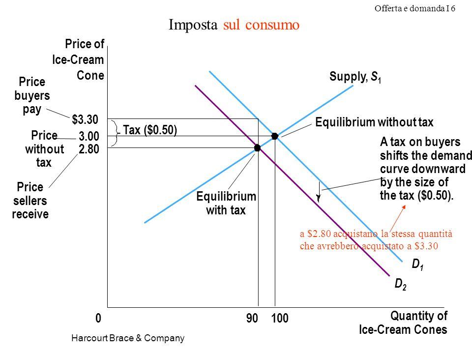 Offerta e domanda I 6 Harcourt Brace & Company Imposta sul consumo $3.30 3.00 2.80 Quantity of Ice-Cream Cones 0 Price of Ice-Cream Cone Price without