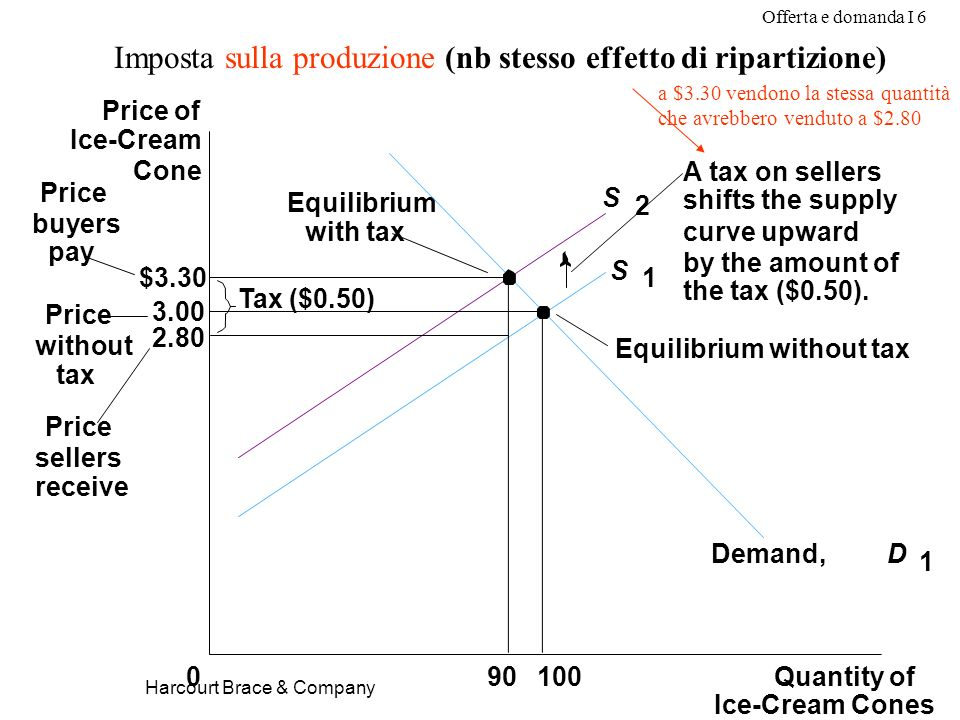 Offerta e domanda I 6 Harcourt Brace & Company Imposta sulla produzione (nb stesso effetto di ripartizione) $3.30 3.00 2.80 Quantity of Ice-Cream Cones 0 Price of Ice-Cream Cone Price without tax Price sellers receive 10090 Equilibrium with tax Equilibrium without tax Tax ($0.50) Price buyers pay S 1 S 2 Demand,D 1 A tax on sellers shifts the supply curve upward by the amount of the tax ($0.50).