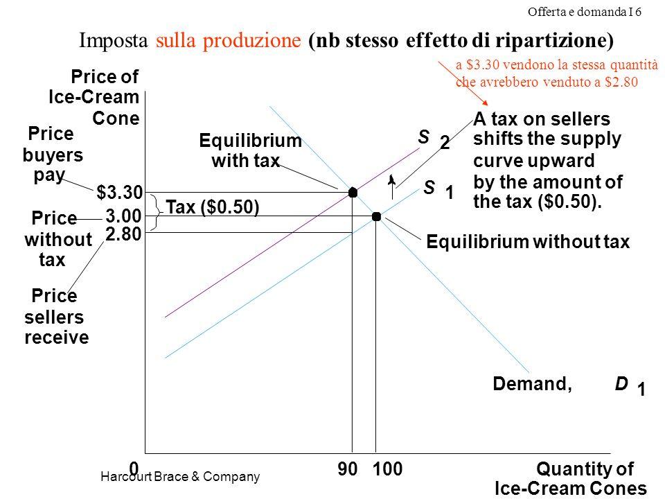 Offerta e domanda I 6 Harcourt Brace & Company Imposta sulla produzione (nb stesso effetto di ripartizione) $3.30 3.00 2.80 Quantity of Ice-Cream Cone
