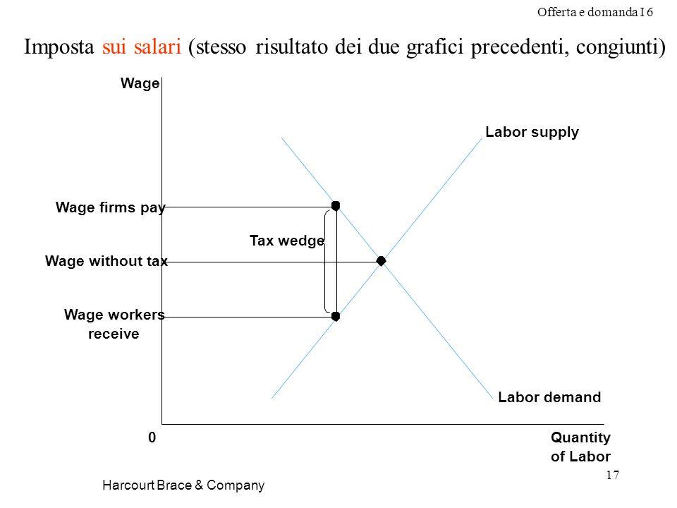 Offerta e domanda I 6 17 Harcourt Brace & Company Imposta sui salari (stesso risultato dei due grafici precedenti, congiunti) Wage without tax Quantit