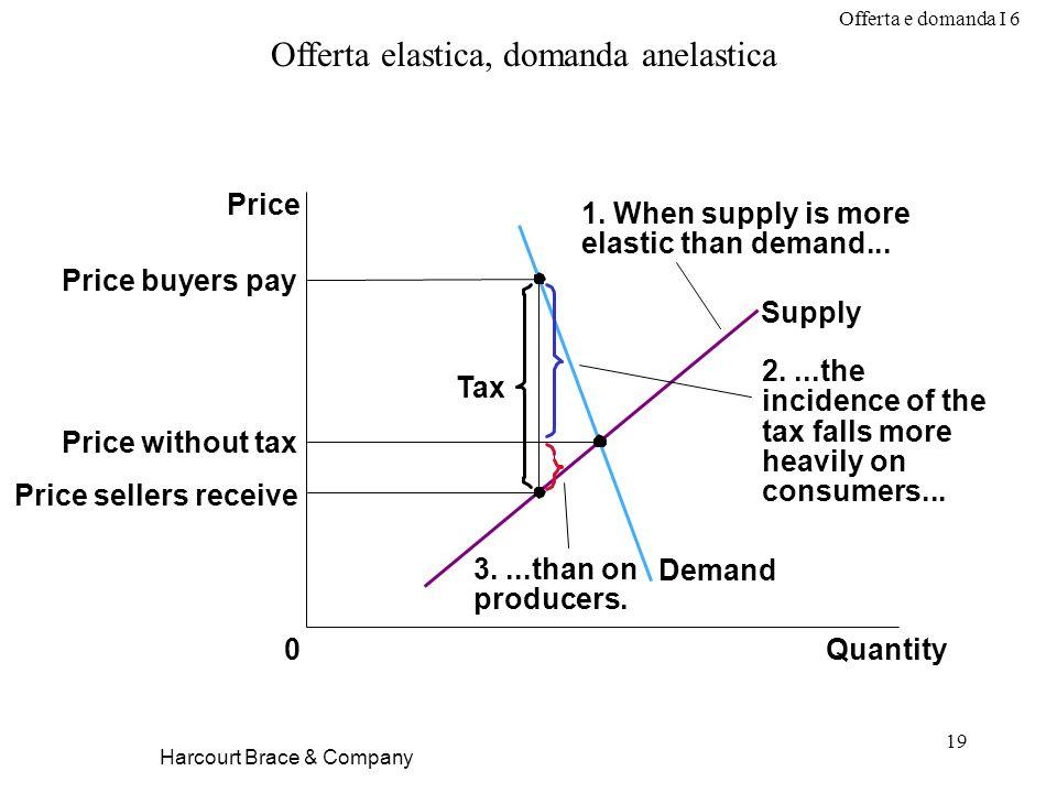 Offerta e domanda I 6 19 Harcourt Brace & Company Offerta elastica, domanda anelastica Price without tax Quantity0 Price Demand Supply Tax Price selle