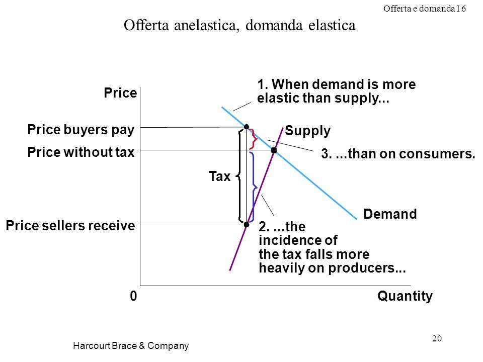 Offerta e domanda I 6 20 Harcourt Brace & Company Offerta anelastica, domanda elastica Price without tax Quantity0 Price Demand Supply Tax Price selle