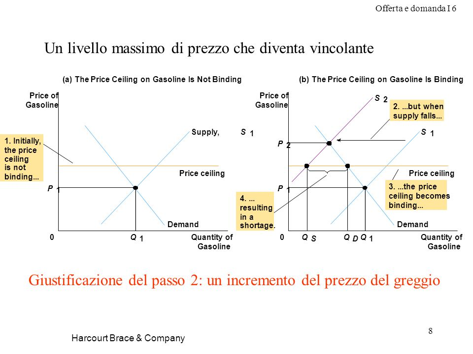 Offerta e domanda I 6 8 Harcourt Brace & Company Un livello massimo di prezzo che diventa vincolante (a) The Price Ceiling on Gasoline Is Not Binding Quantity of Gasoline 0 Price of Gasoline (b) The Price Ceiling on Gasoline Is Binding P 2 P 1 Quantity of Gasoline 0 Price of Gasoline Q 1 Q D Demand S 1 S 2 Price ceiling Q S 4....