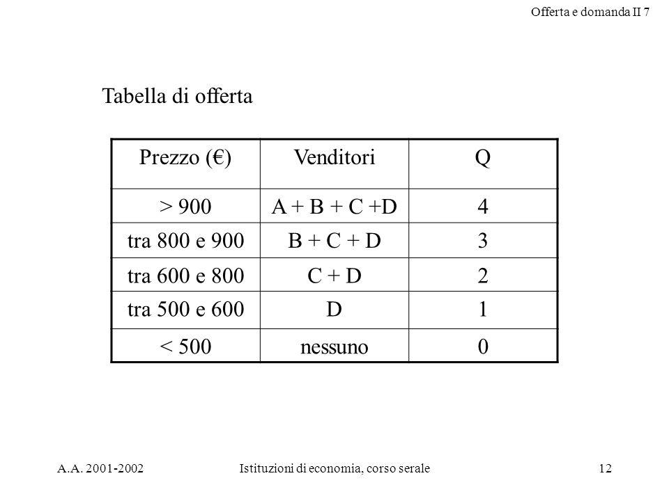 Offerta e domanda II 7 A.A.