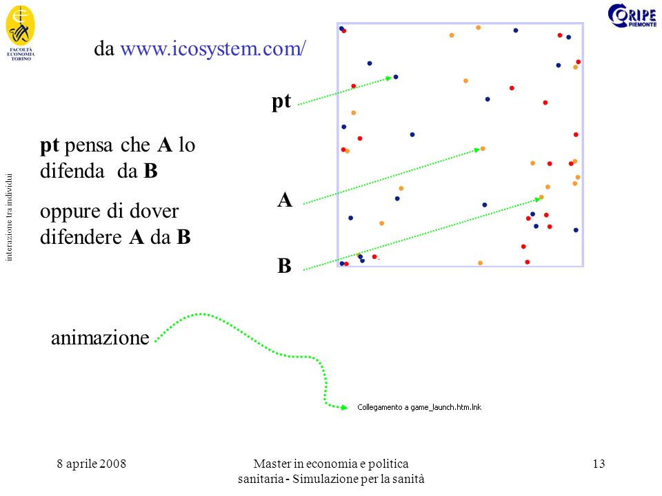 8 aprile 2008Master in economia e politica sanitaria - Simulazione per la sanità 13 interazione tra individui da www.icosystem.com/ pt A B pt pensa che A lo difenda da B oppure di dover difendere A da B animazione