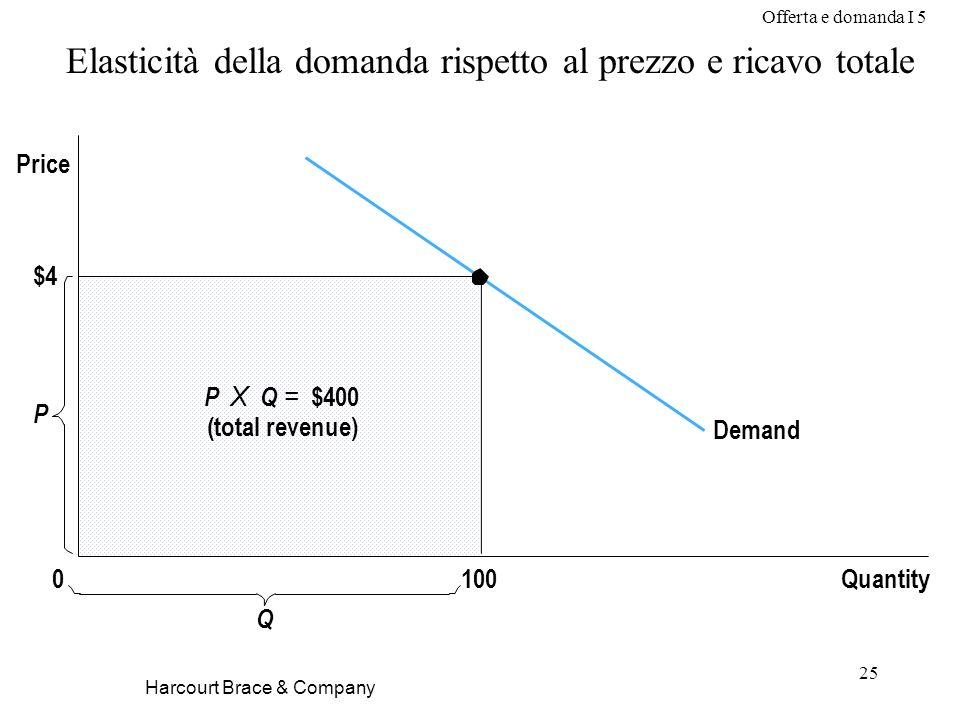 Offerta e domanda I 5 25 Elasticità della domanda rispetto al prezzo e ricavo totale $4 Demand Quantity P 0 Price P X Q = $400 (total revenue) 100 Q Harcourt Brace & Company
