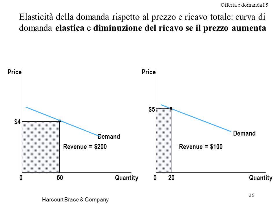 Offerta e domanda I 5 26 Harcourt Brace & Company Elasticità della domanda rispetto al prezzo e ricavo totale: curva di domanda elastica e diminuzione