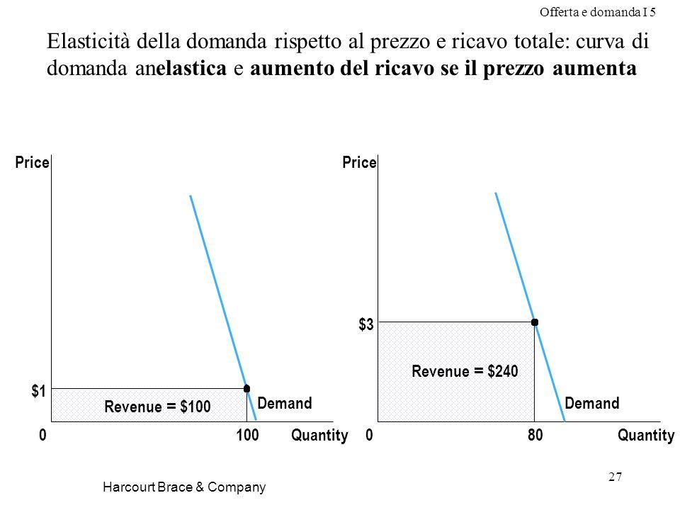 Offerta e domanda I 5 27 Harcourt Brace & Company Elasticità della domanda rispetto al prezzo e ricavo totale: curva di domanda anelastica e aumento d