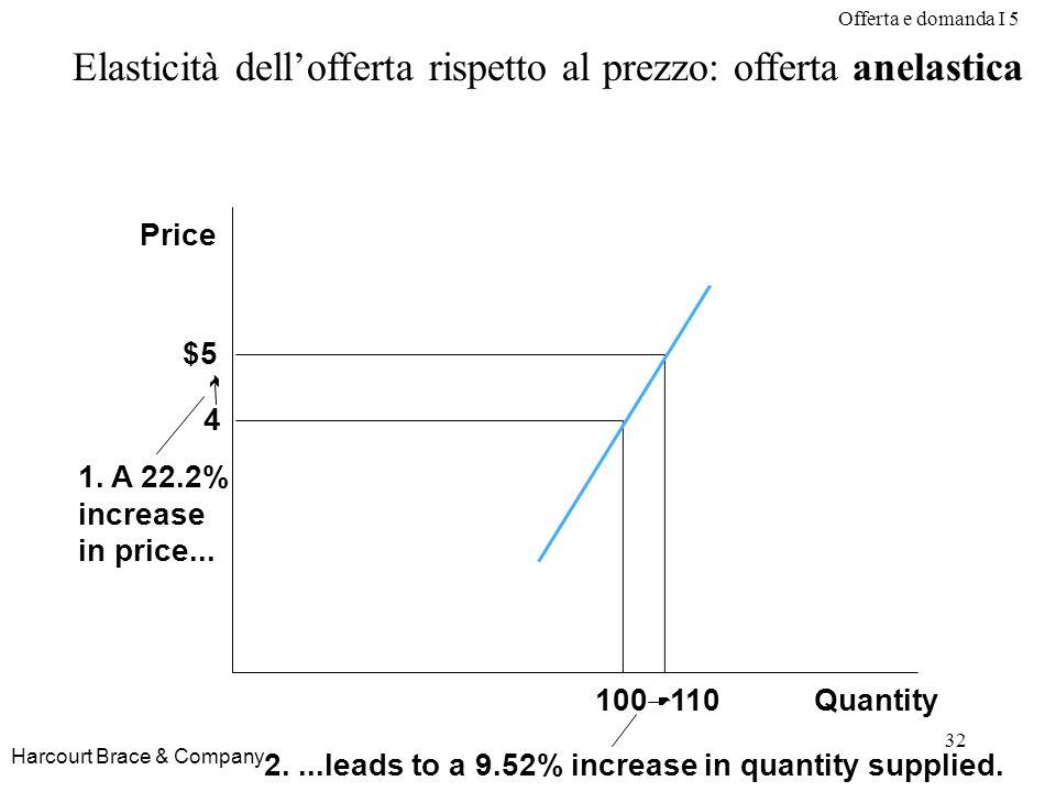 Offerta e domanda I 5 32 Harcourt Brace & Company Elasticità dellofferta rispetto al prezzo: offerta anelastica Quantity Price 1. A 22.2% increase in