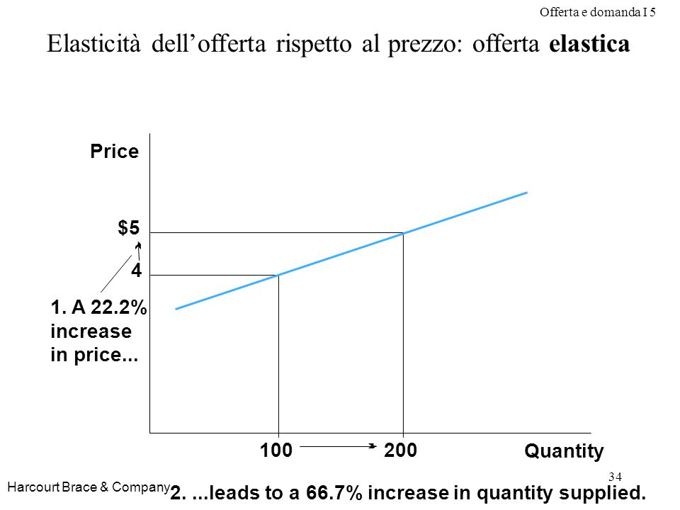 Offerta e domanda I 5 34 Harcourt Brace & Company Elasticità dellofferta rispetto al prezzo: offerta elastica Quantity Price $5 4 2....leads to a 66.7% increase in quantity supplied.