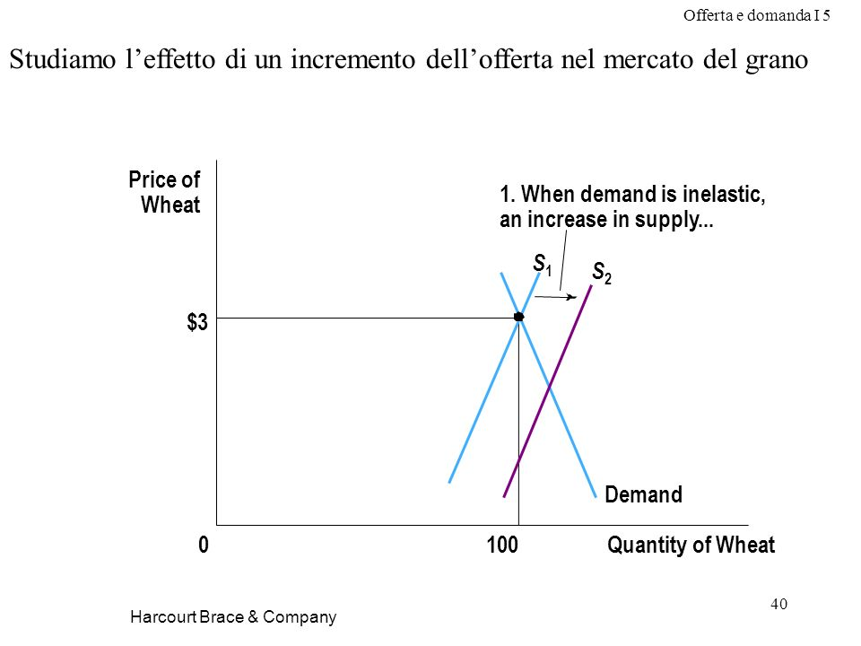 Offerta e domanda I 5 40 Harcourt Brace & Company Studiamo leffetto di un incremento dellofferta nel mercato del grano $3 Quantity of Wheat1000 Price of Wheat 1.