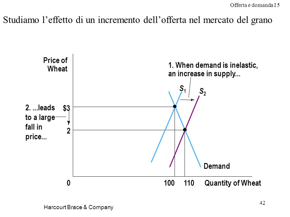 Offerta e domanda I 5 42 Harcourt Brace & Company Studiamo leffetto di un incremento dellofferta nel mercato del grano $3 2 Quantity of Wheat1000 Price of Wheat 1.
