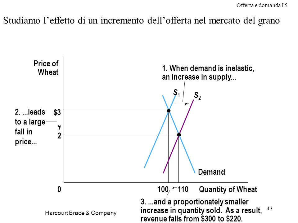 Offerta e domanda I 5 43 Harcourt Brace & Company Studiamo leffetto di un incremento dellofferta nel mercato del grano $3 2 Quantity of Wheat1000 Price of Wheat 1.