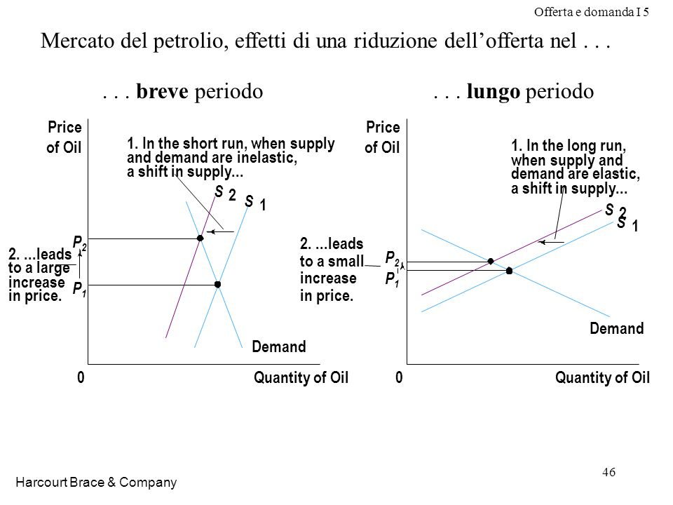 Offerta e domanda I 5 46 Harcourt Brace & Company P2P2 P1P1 Quantity of Oil0 Price of Oil Demand S 2 S 1 P2P2 P1P1 Quantity of Oil0 Price of Oil Demand S 2 S 1 2....leads to a large increase in price.