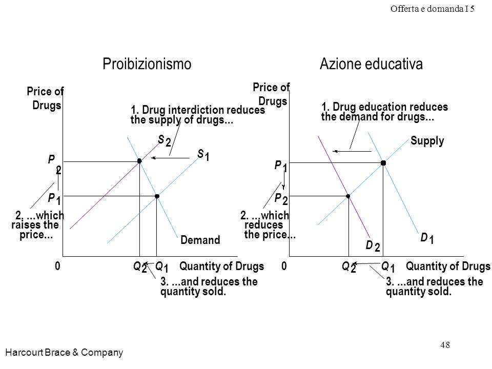 Offerta e domanda I 5 48 Harcourt Brace & Company P 2 P 1 Quantity of Drugs0 Q 2 Q 1 Price of Drugs Demand S 2 S 1 Q 2 Q 1 Proibizionismo Quantity of Drugs0 Price of Drugs Supply D 2 D 1 Azione educativa 3....and reduces the quantity sold.