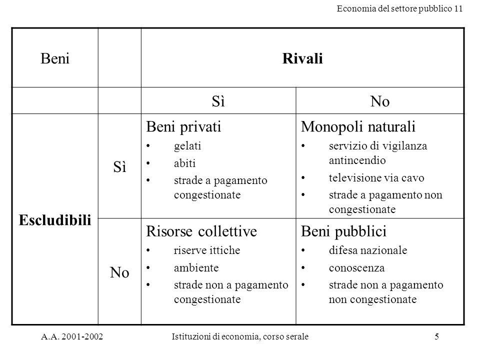 Economia del settore pubblico 11 A.A.