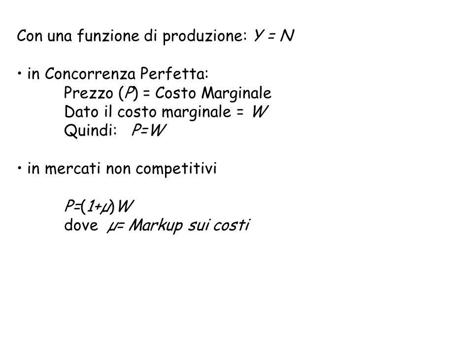 Con una funzione di produzione: Y = N in Concorrenza Perfetta: Prezzo (P) = Costo Marginale Dato il costo marginale = W Quindi: P=W in mercati non com
