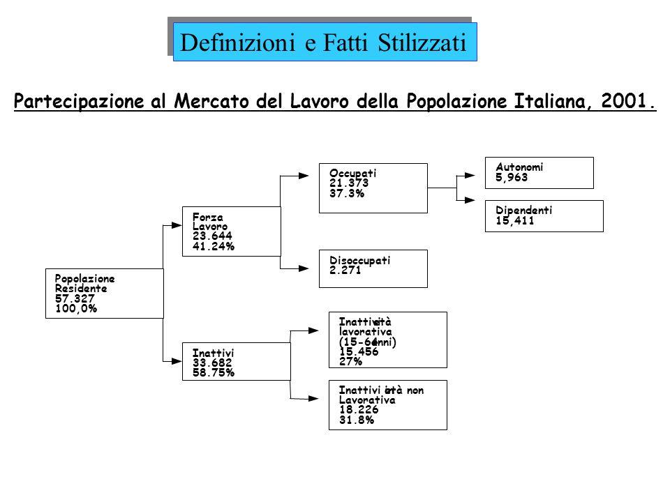 Partecipazione al Mercato del Lavoro della Popolazione Italiana, 2001. Popolazione Residente 57.327 100,0% Forza Lavoro 23.644 41.24% Occupati 21.373