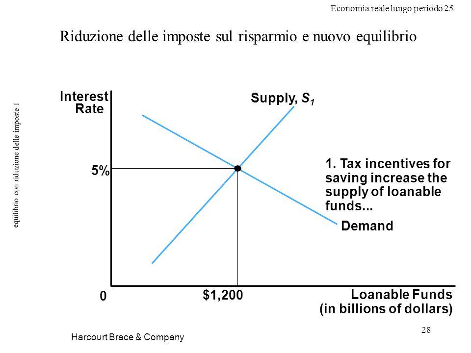 Economia reale lungo periodo 25 28 equilibrio con riduzione delle imposte 1 Harcourt Brace & Company Loanable Funds (in billions of dollars) 0 Interest Rate 5% Supply, S 1 $1,200 Demand 1.