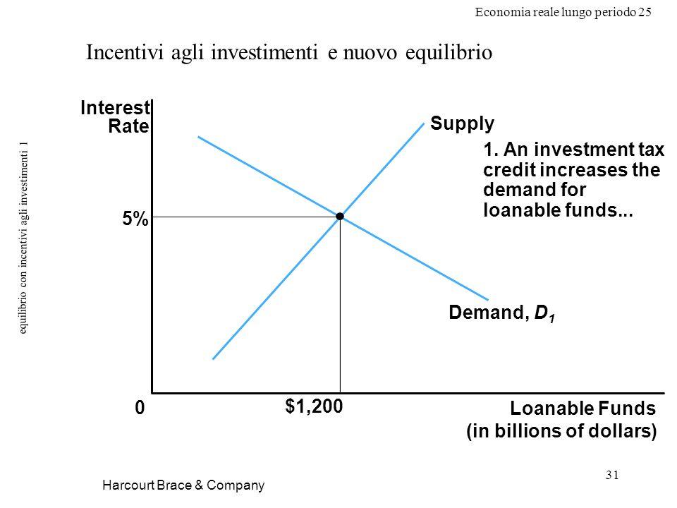 Economia reale lungo periodo 25 31 equilibrio con incentivi agli investimenti 1 Harcourt Brace & Company Incentivi agli investimenti e nuovo equilibrio Loanable Funds (in billions of dollars) 0 Interest Rate 5% $1,200 1.