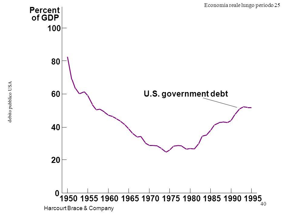 Economia reale lungo periodo 25 40 debito pubblico USA Harcourt Brace & Company Percent of GDP 20 19501955196019651970 U.S.