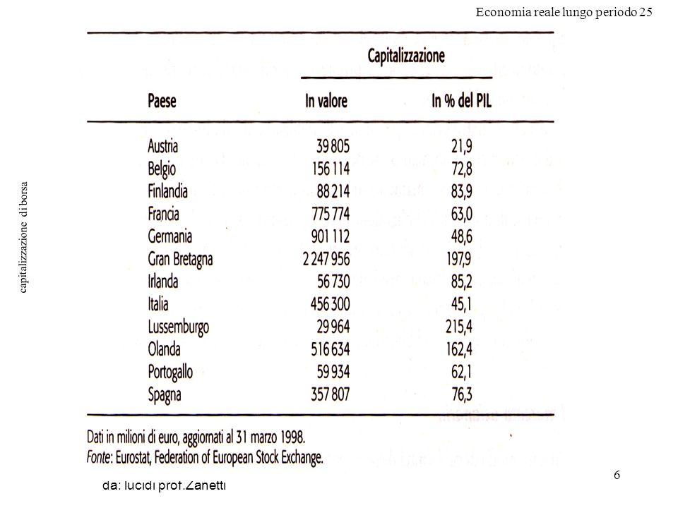 Economia reale lungo periodo 25 6 capitalizzazione di borsa da: lucidi prof.Zanetti