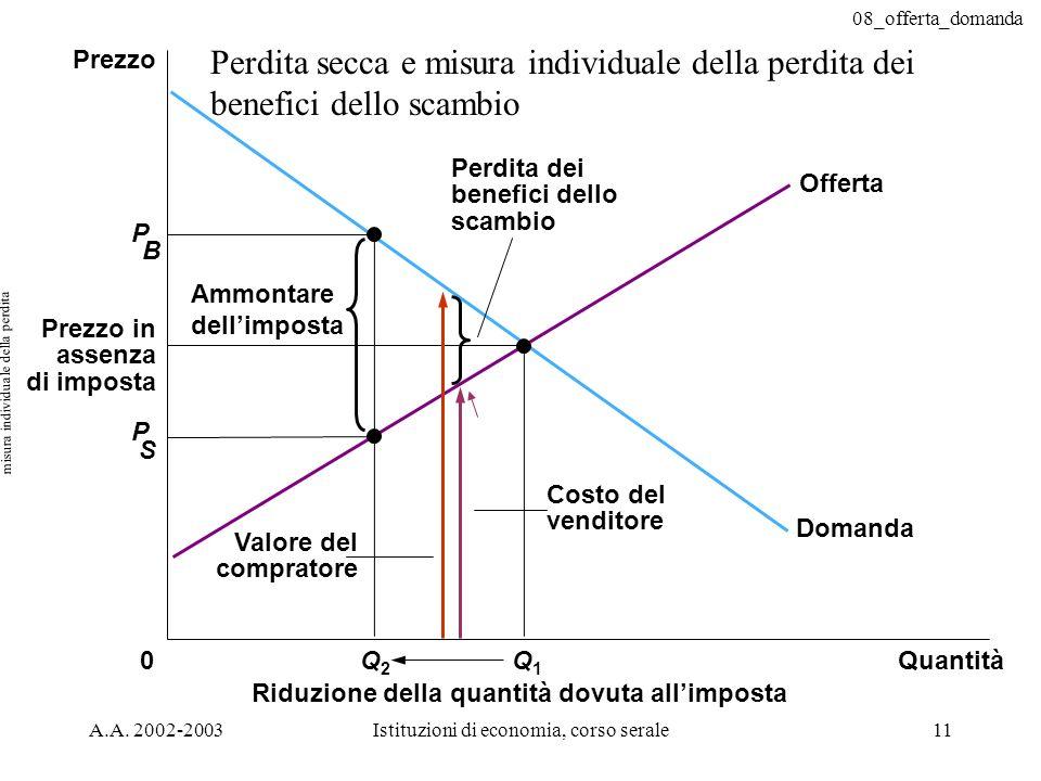 08_offerta_domanda A.A. 2002-2003Istituzioni di economia, corso serale11 P B Costo del venditore Valore del compratore Ammontare dellimposta Prezzo in