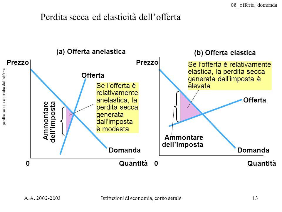 08_offerta_domanda A.A. 2002-2003Istituzioni di economia, corso serale13 (a) Offerta anelastica (b) Offerta elastica Prezzo 0Quantità Prezzo 0Quantità