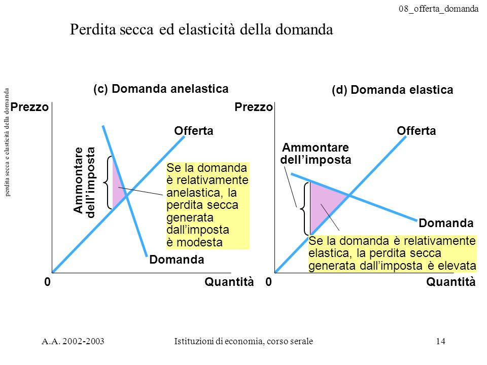 08_offerta_domanda A.A. 2002-2003Istituzioni di economia, corso serale14 Perdita secca ed elasticità della domanda Domanda Offerta (c) Domanda anelast